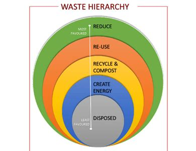 Free waste management Essays and Papers